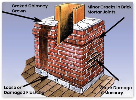 Repairs, Nationwide Chimneys